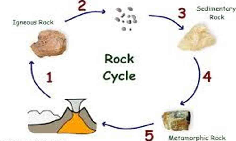 About rock cycle