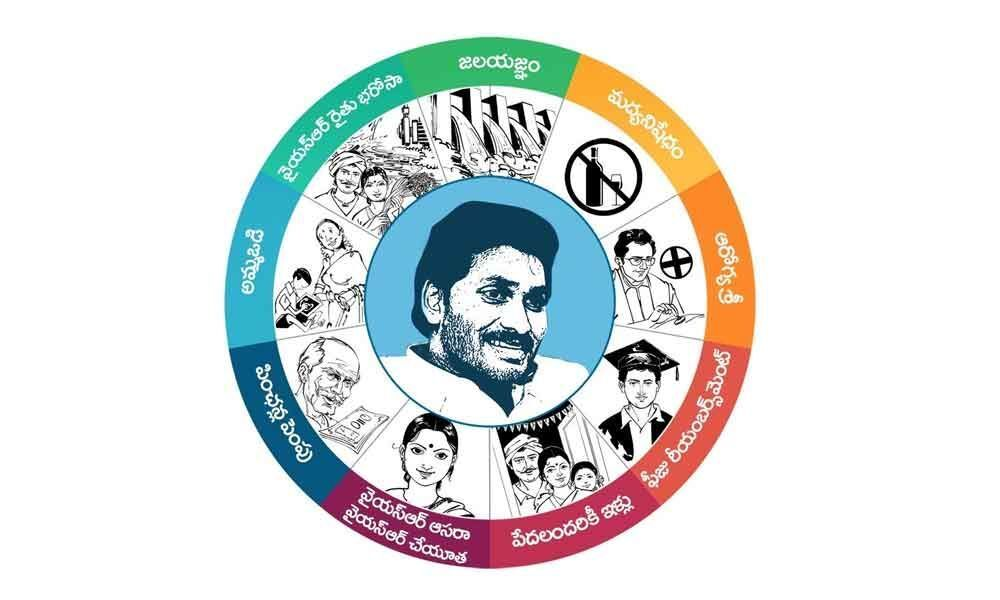 Elaborate Governance: Navaratnalu of YSRCP