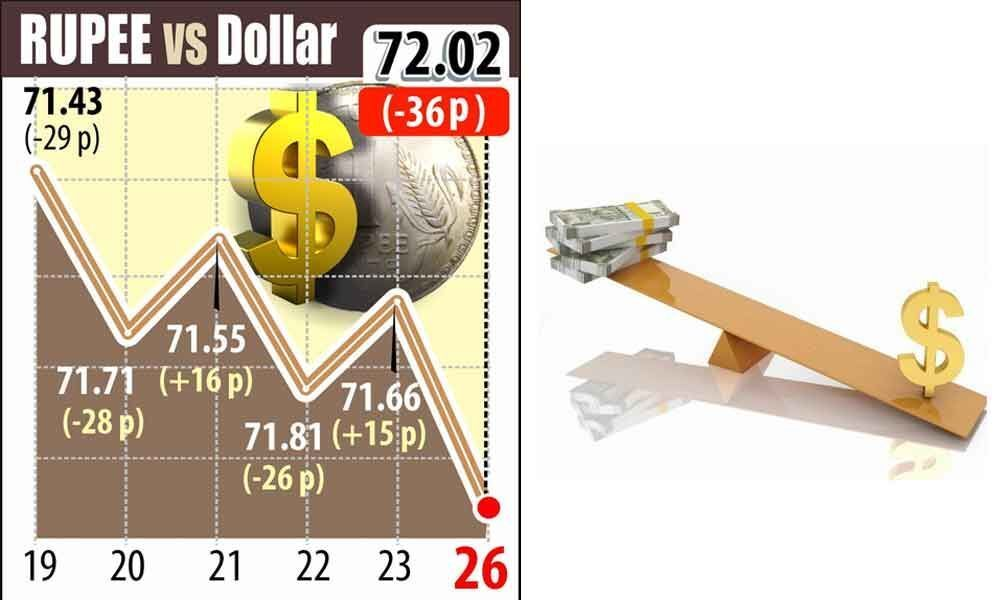 Rupee crashes below 72 against $