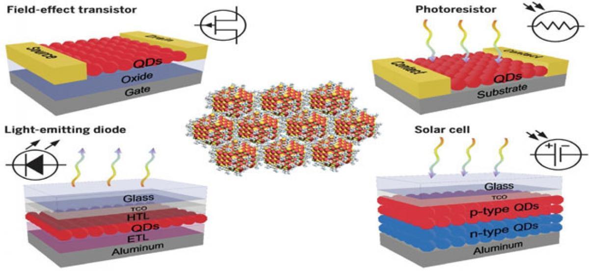Individual quantum dots get a 3D flourish