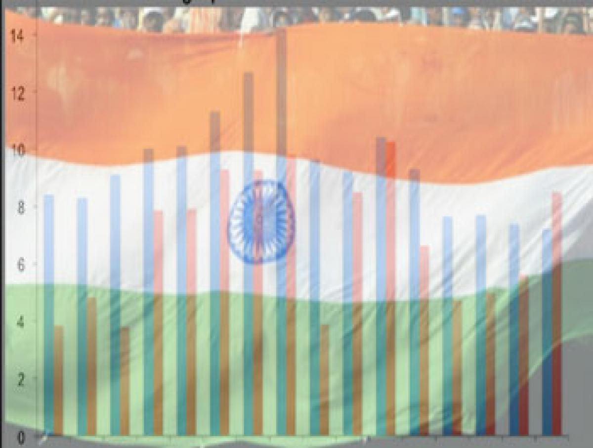 Understanding the future trajectory of Indias economic growth