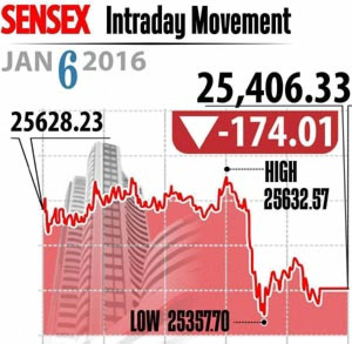 Global concerns weigh on markets