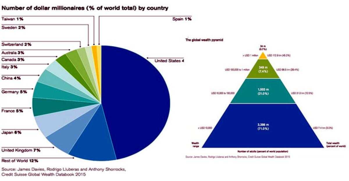 Top 1 percent owns more than half of world's wealth