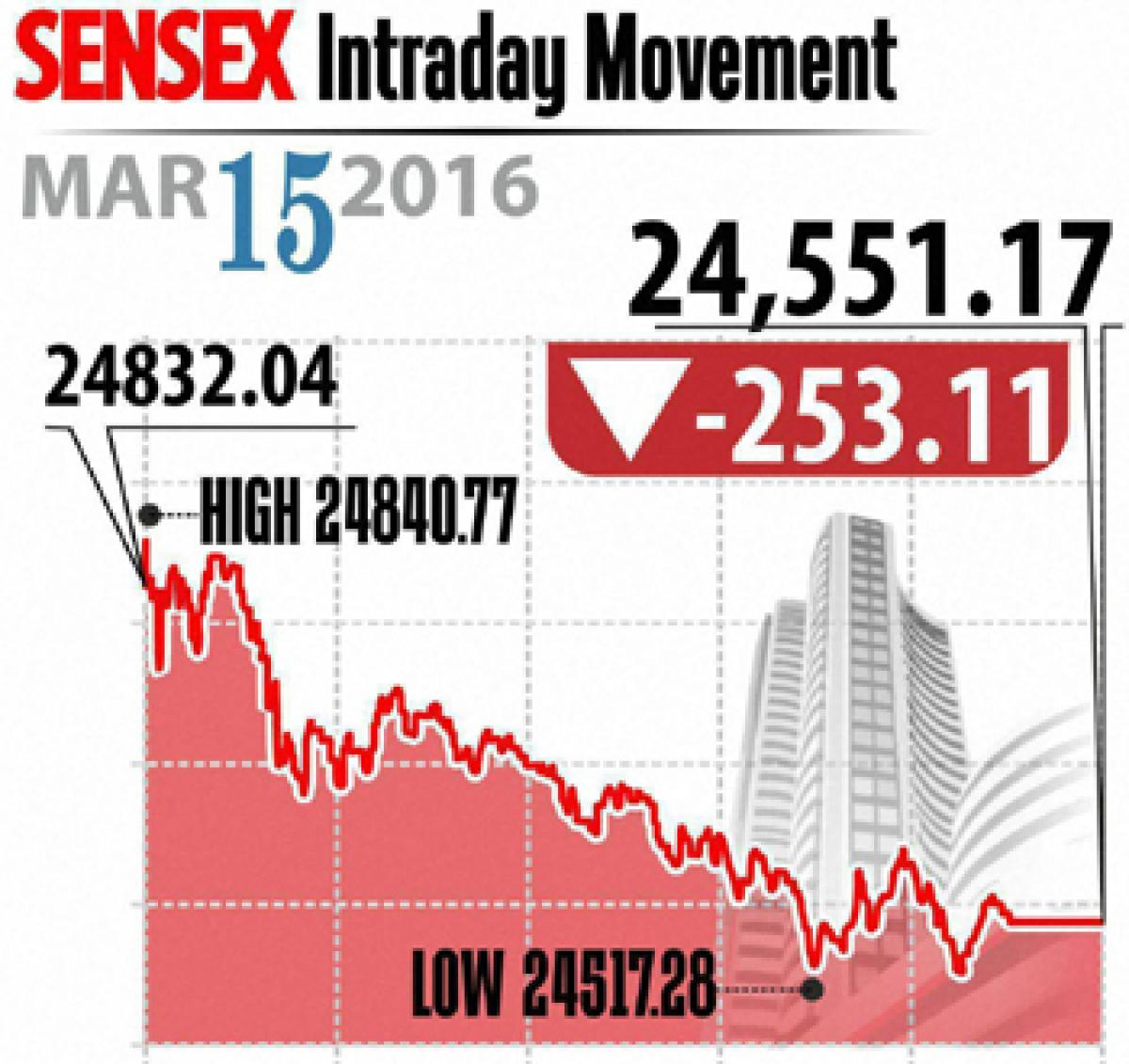 Profit-booking drags markets down