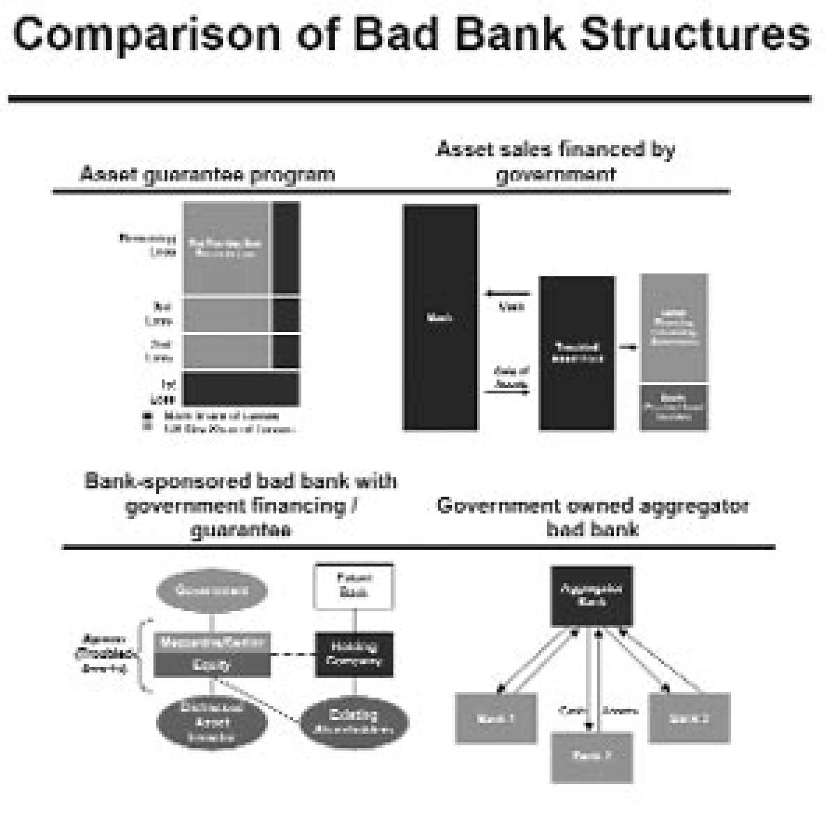 What is bad bank?