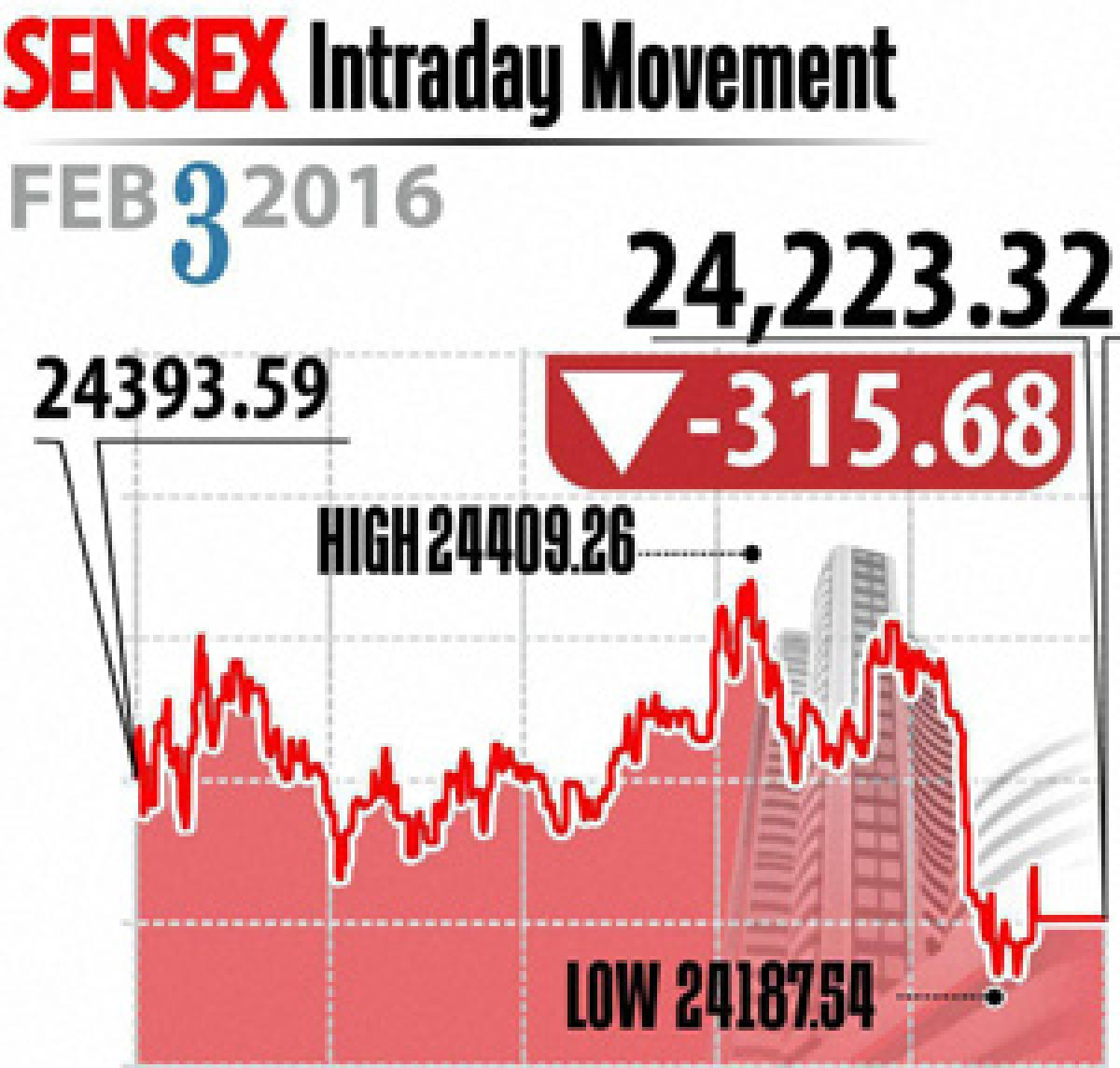 Falling rupee, oil prices hit markets