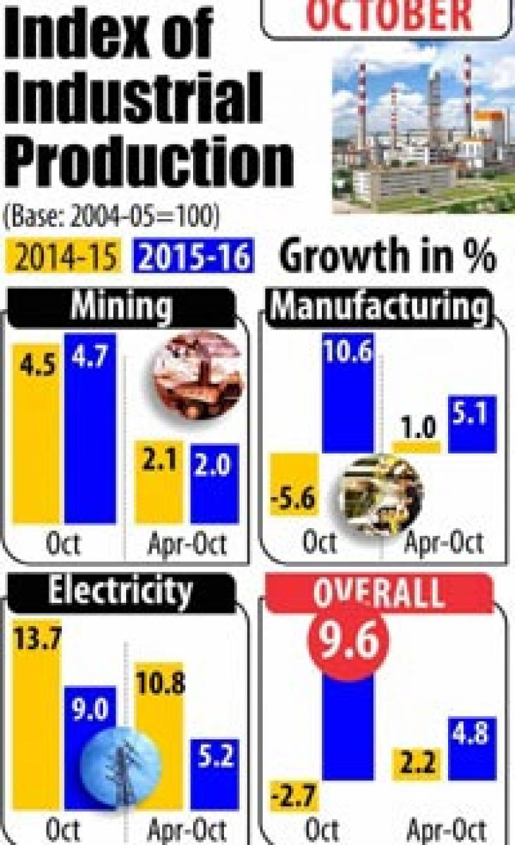 Industrial output clocks robust growth