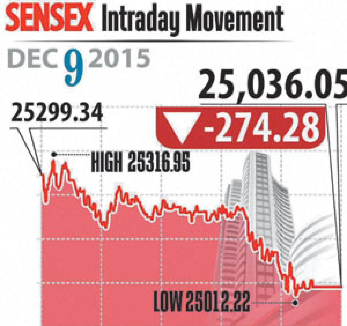 Mkts extend loses on GST worries