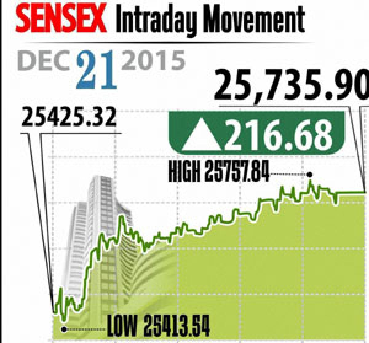 Nifty reclaims 7,800-mark