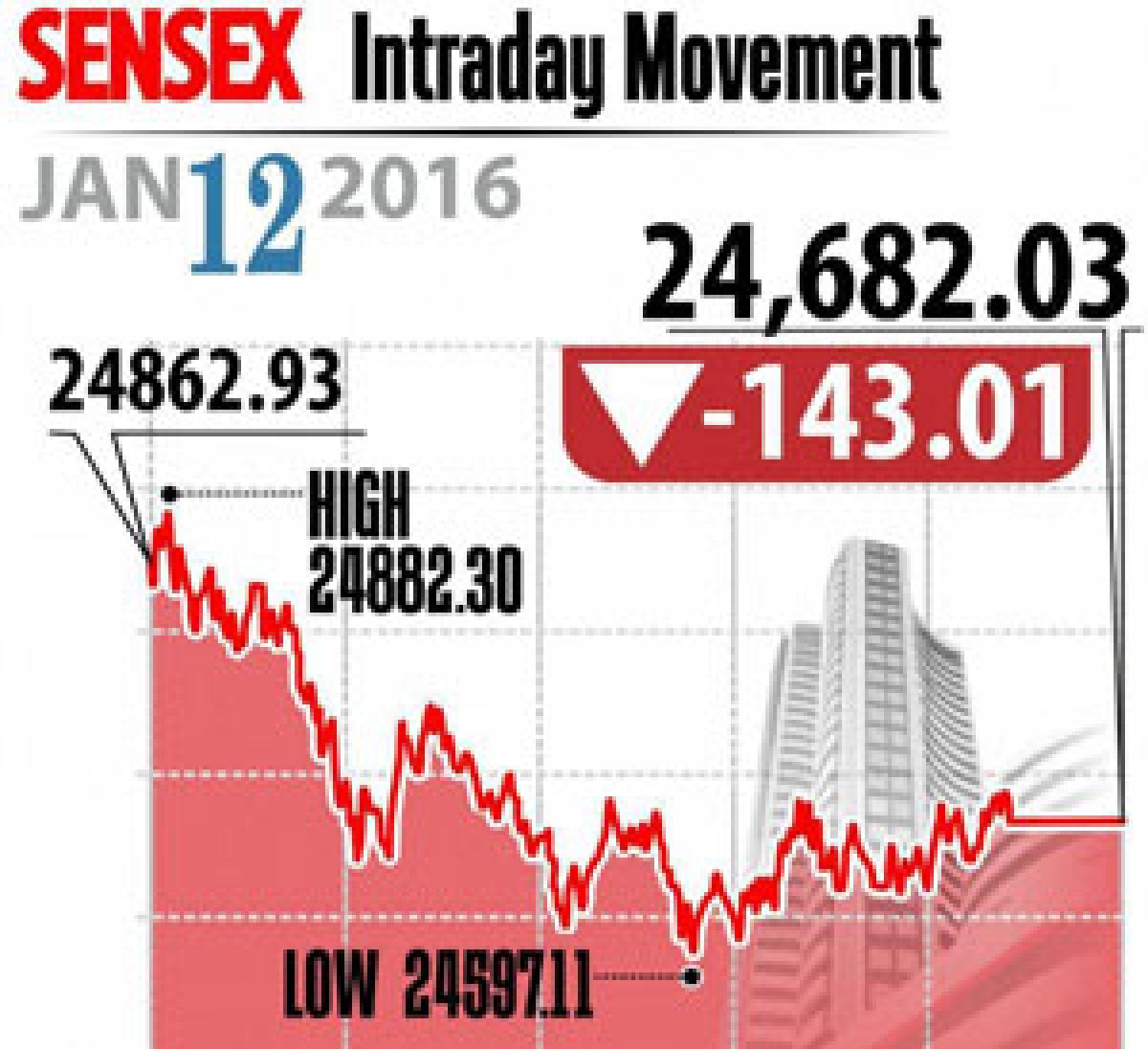 Rupee, Q3 results spook investors