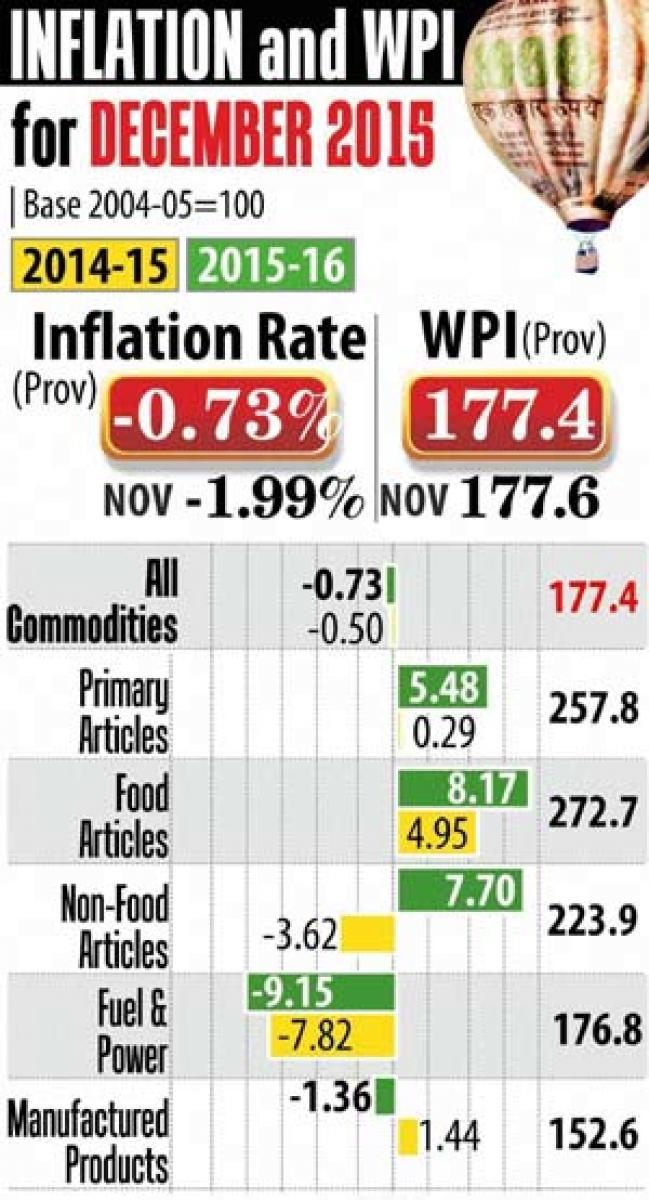 WPI inflation at (-)0.73% in Dec