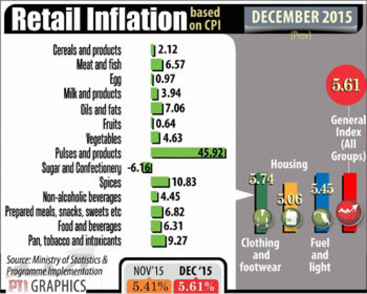 Retail inflation up 5.61%