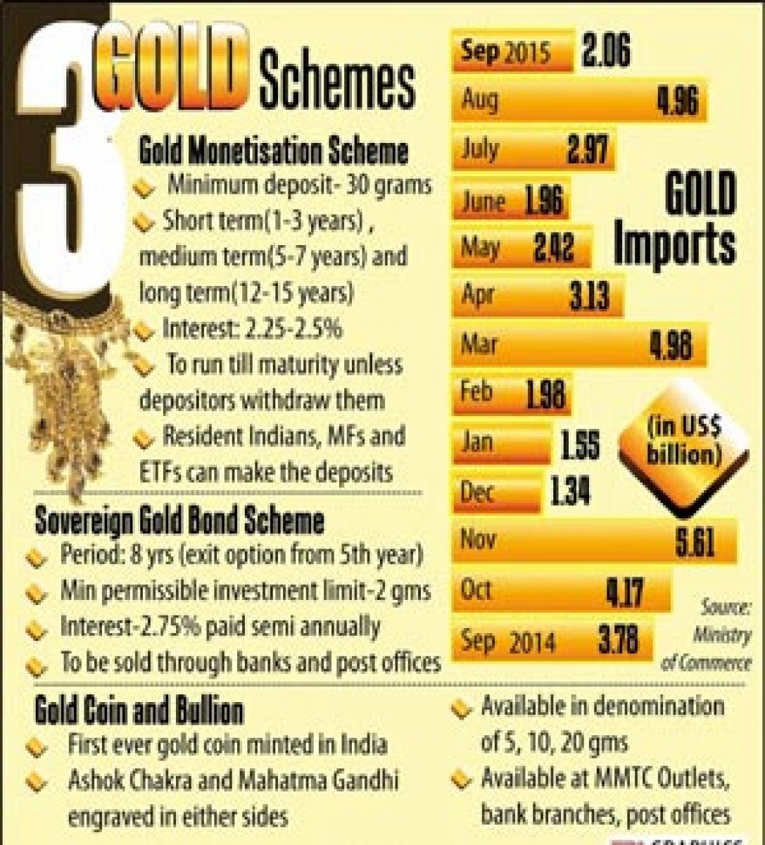 Modi launches gold schemes