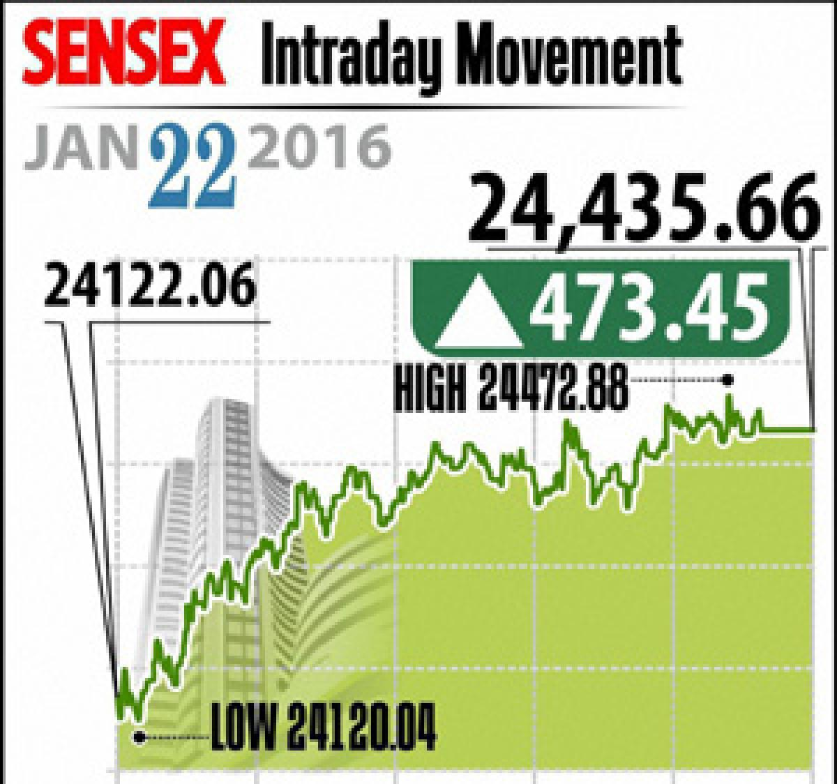Mkts rebound Nifty above 7,400