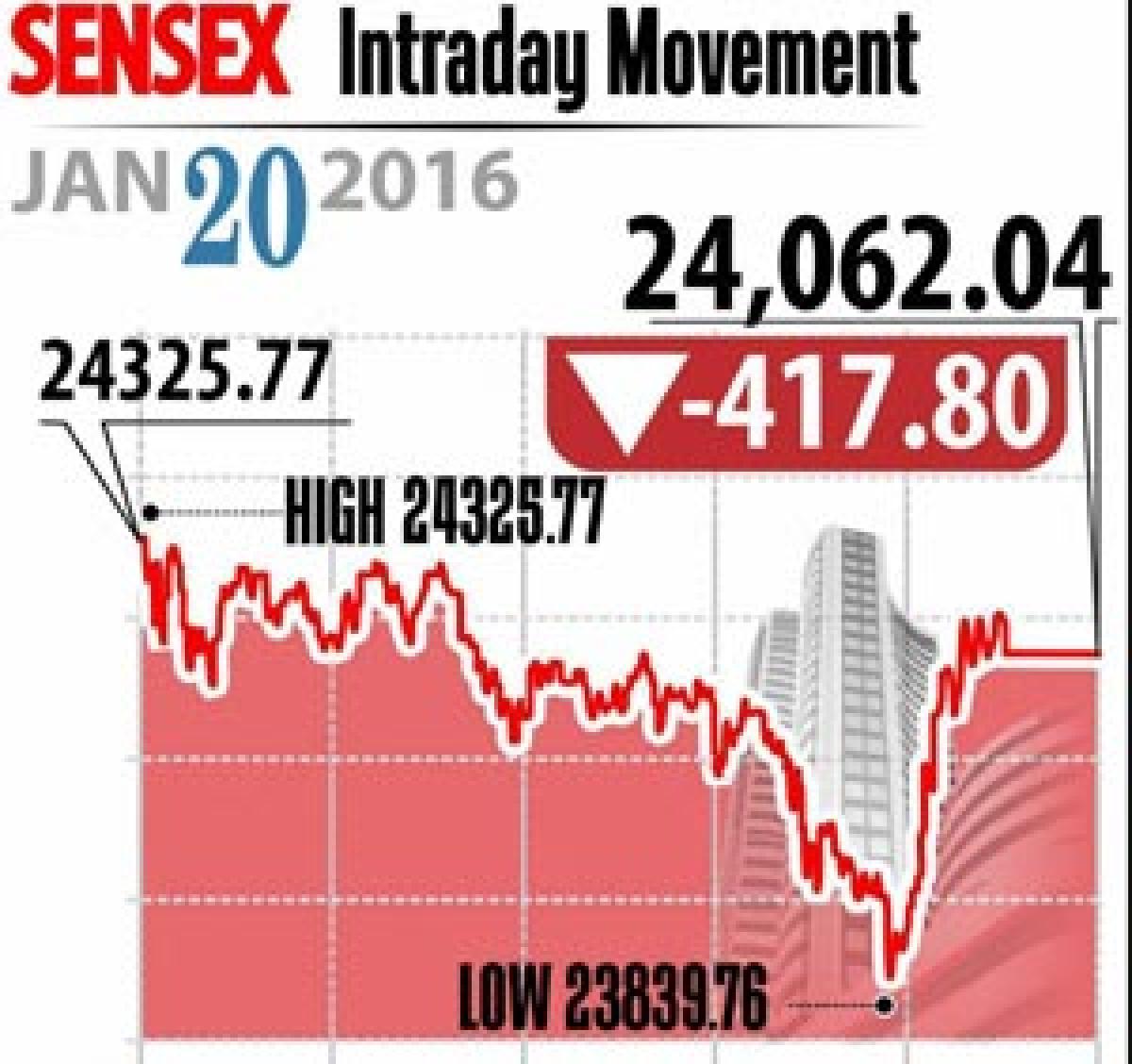 Mkt hits lower Rupee breaches 68-mark