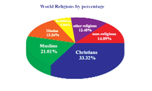 Why are people religious?