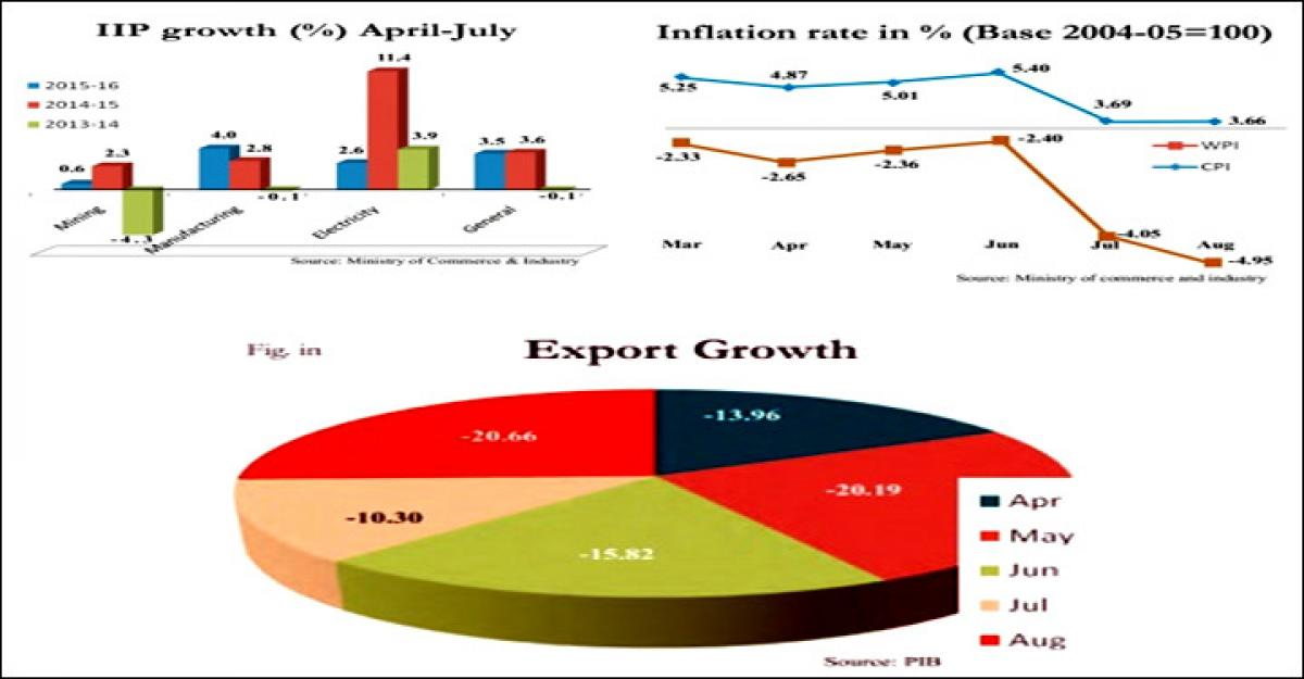 Can India repat GDP growth Prospect in 2015-16