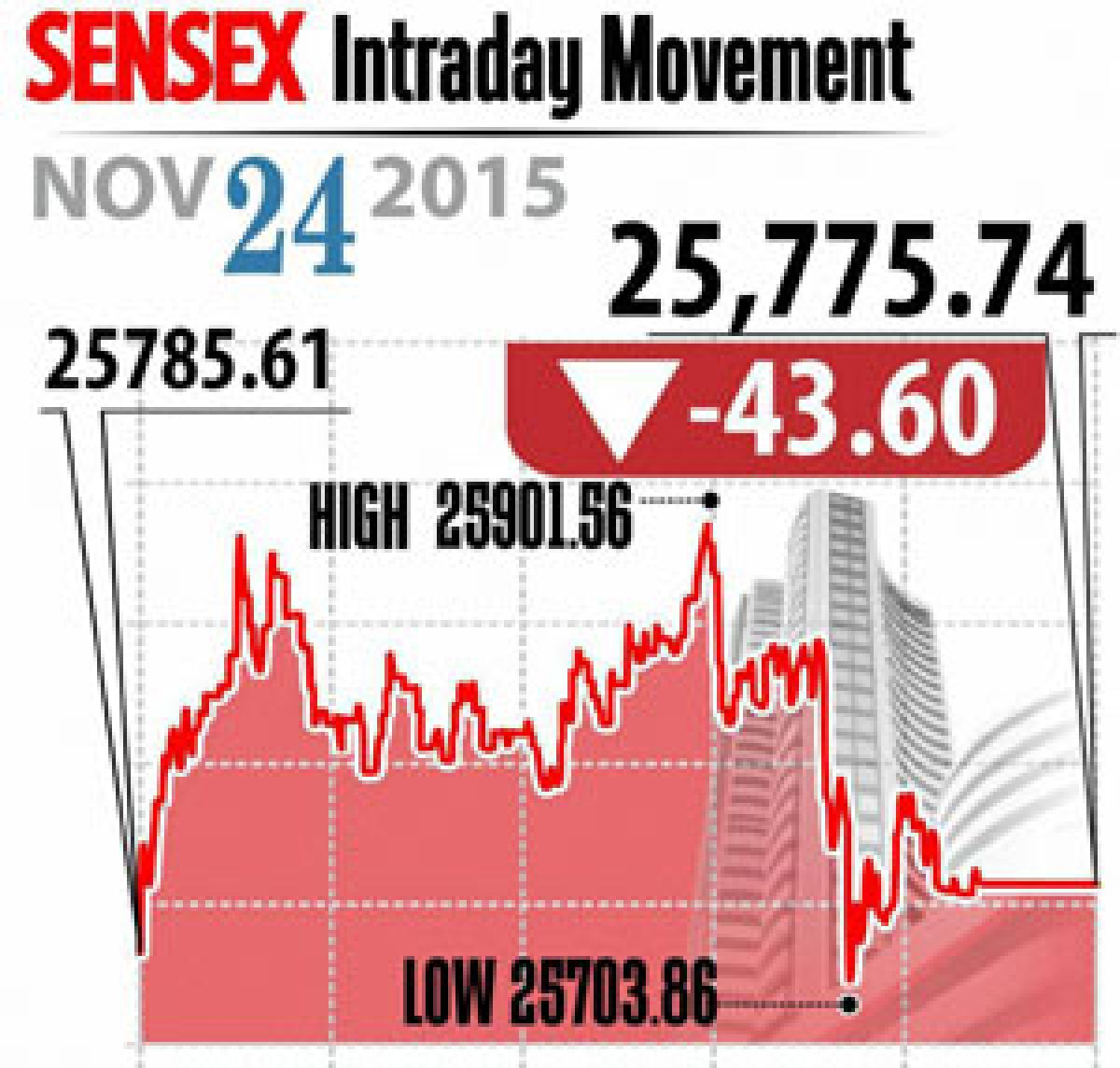 Markets end in red for 2nd day in row