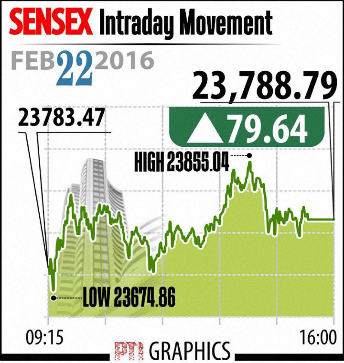 Market surges over value buying