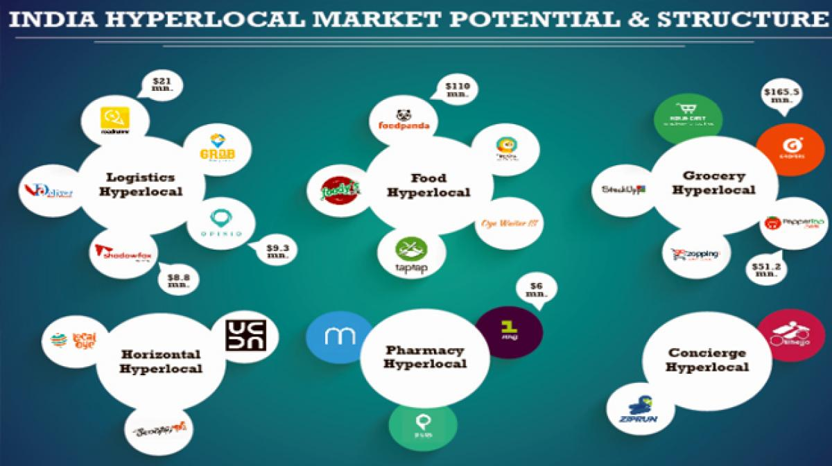 Hyperlocal Market has Observed more than 27 Deals in the Form of Funding from Venture Capitalists and Angel Investors​: Ken research