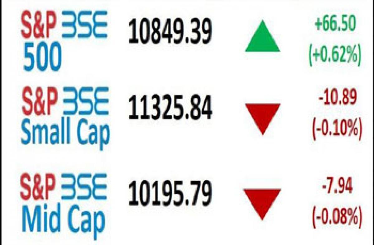 Lack of investors participation subdue Indian equity markets