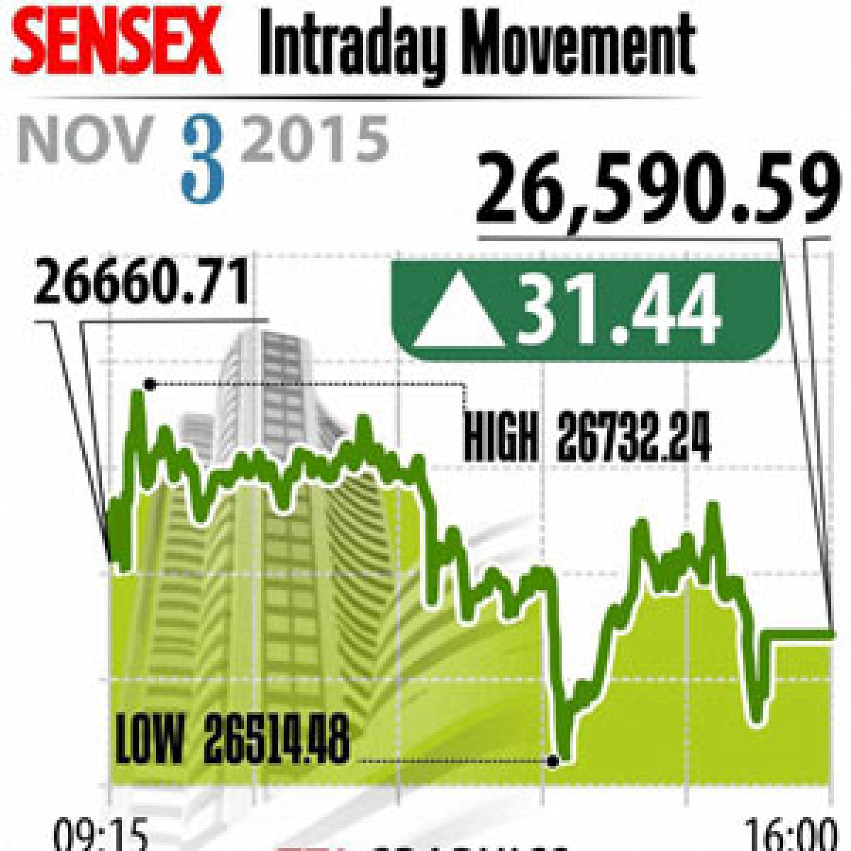 Mkts snap 6-day losing streak