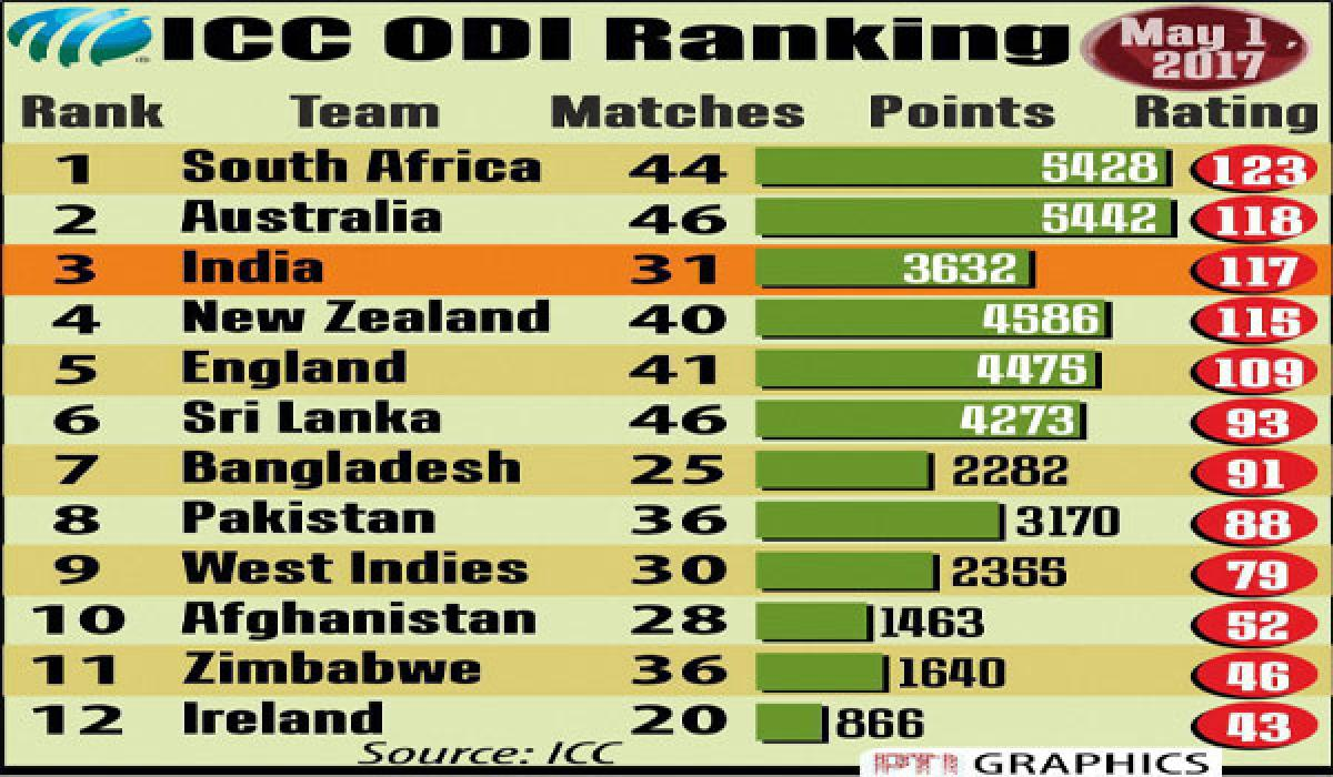 India at 3rd place in ICC rankings