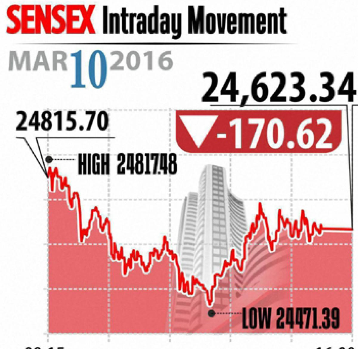 Markets end lower on profit-booking