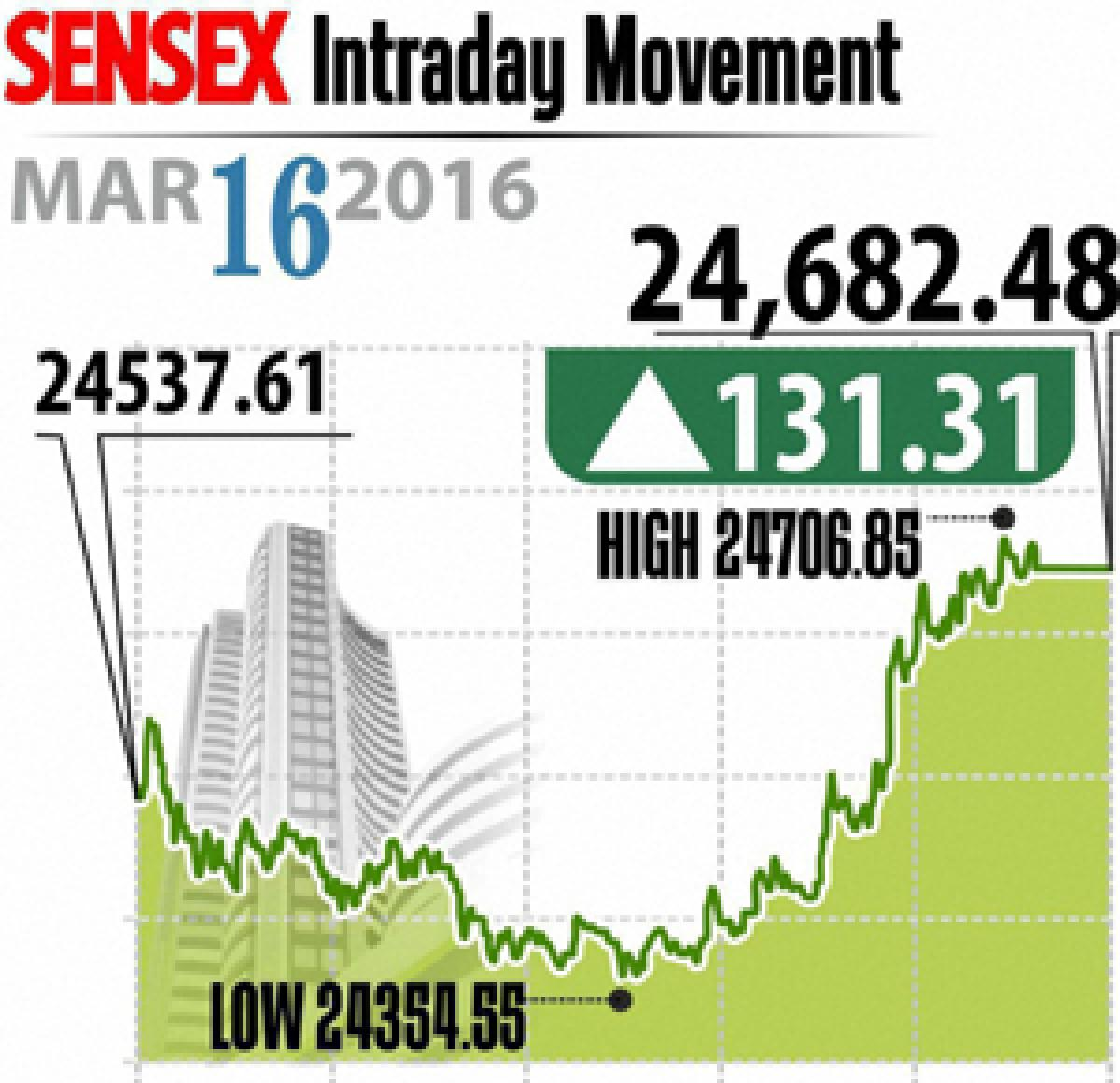 Global cues drive stock markets up