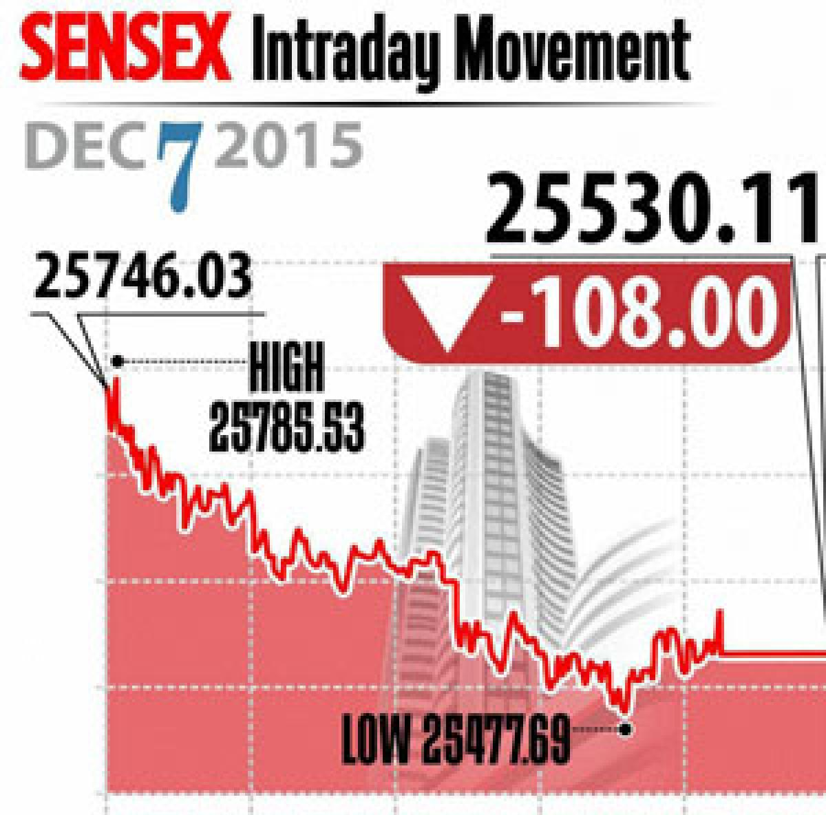 Markets fall for 4th day