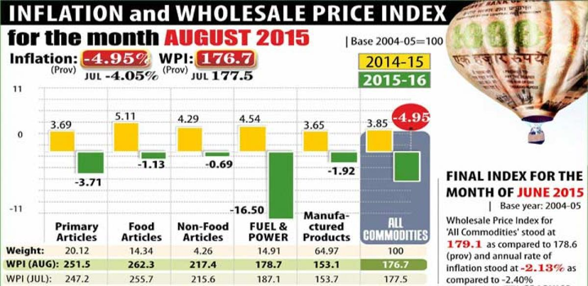 Despite onions & pulses rise, inflation dips