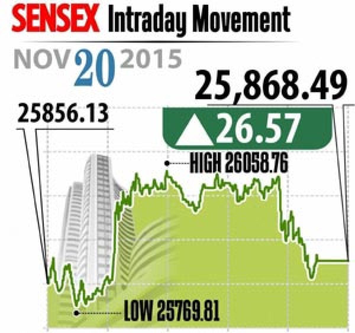 Market ends marginally higher