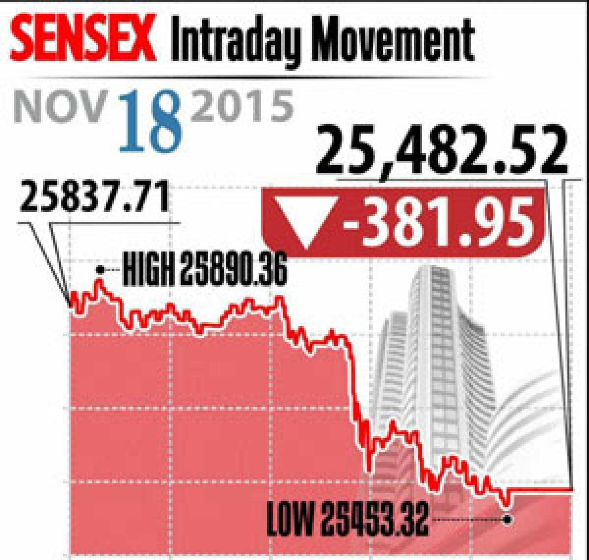 Markets down over Paris fears