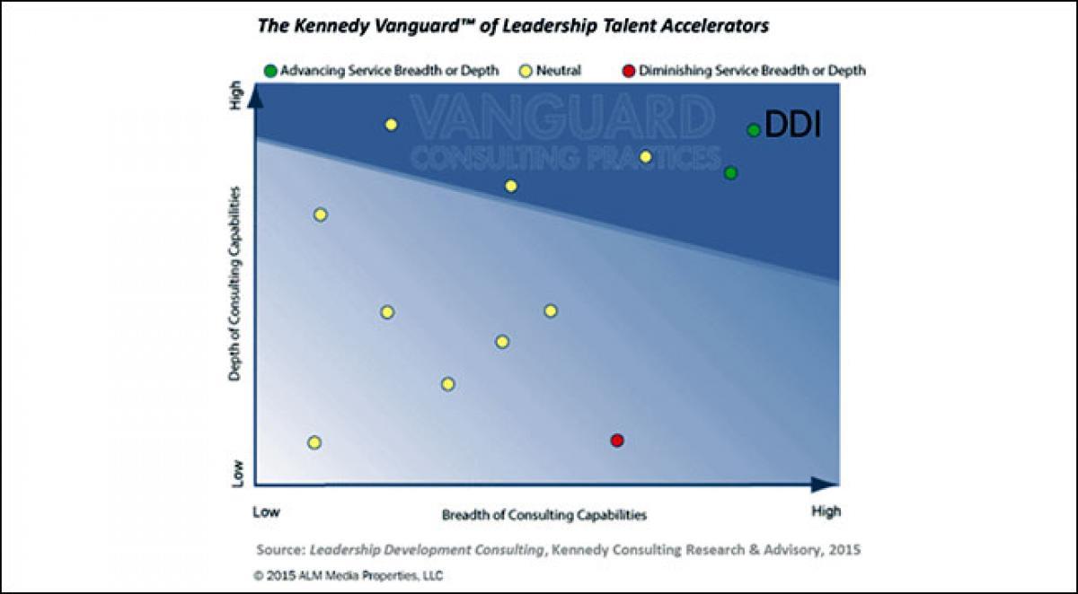 Market Analyst Kennedy Ranks DDI #1 Leadership Development Provider