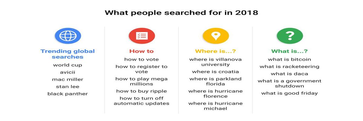 The search trends that defined Google's Year in Search