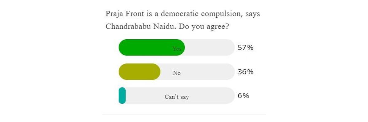 Praja Front is a democratic compulsion, says Chandrababu Naidu. Do you agree?