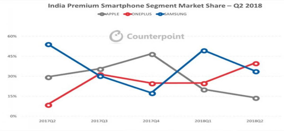 OnePlus surpasses Samsung, Apple to lead the growing Indian premium segment during Q2 2018