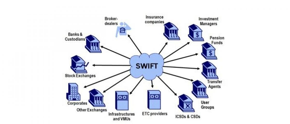 What is SWIFT system?