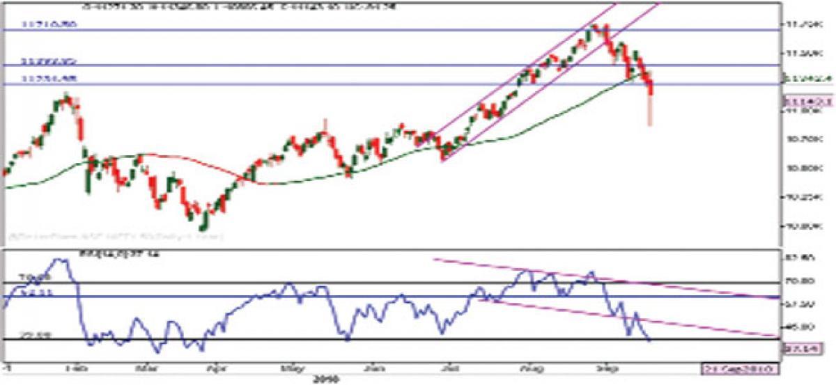 Bearish trend will continue in markets