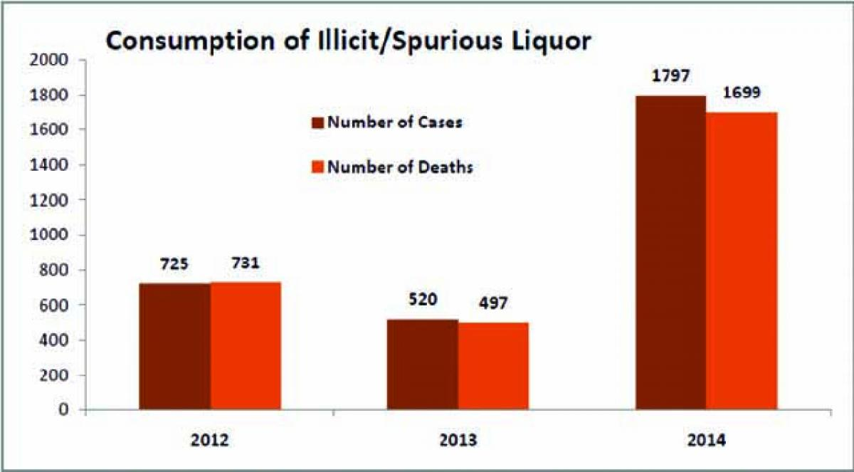 Three die after consuming  spurious liquor near Alwal