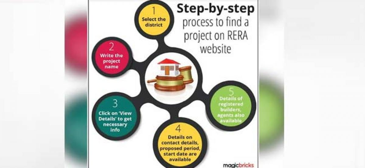 74% homebuyers unaware of projects RERA status: Magicbricks poll
