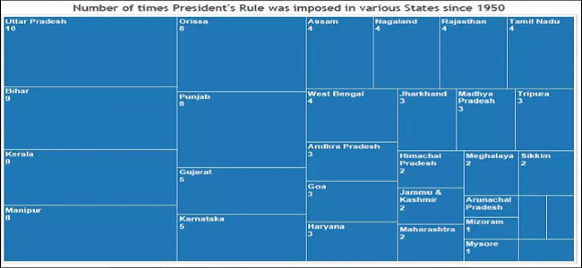 Which state was under President's rule most number of times?