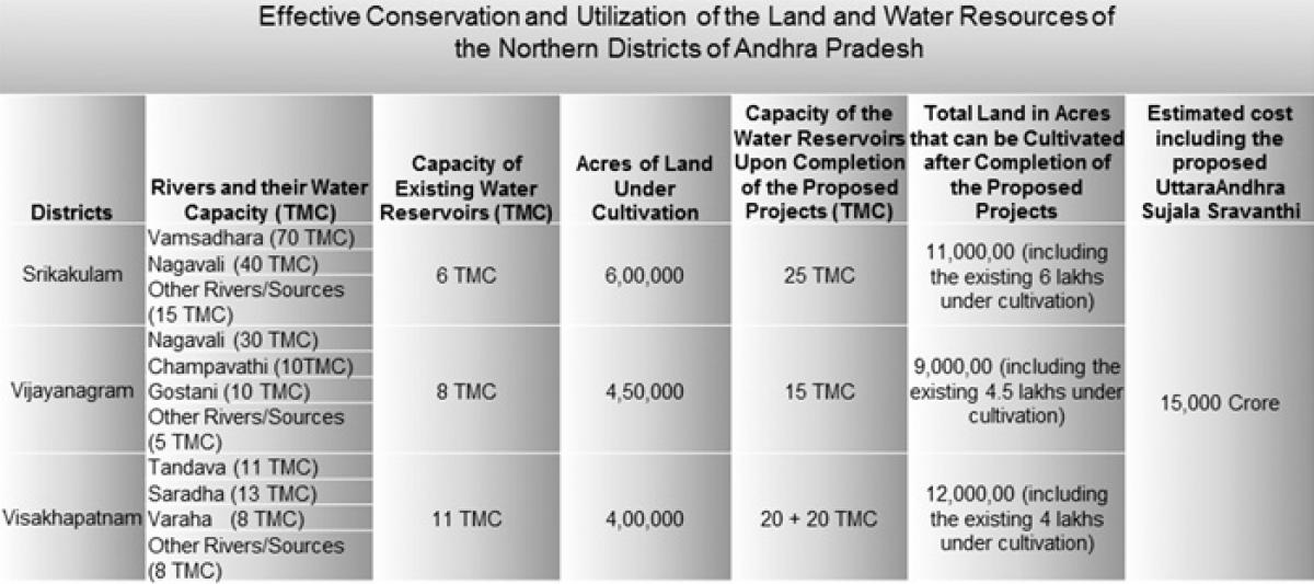 Why Should UttaraAndhra Shed Tears when they have plenty of Water Sources at their Disposal?